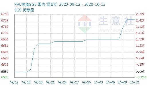 醋酸乙烯价格_2020年10月05日-10月12日PVC行情监测 - 商品监测 - PVC产业网 - 生意社 ...