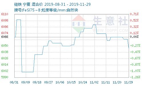 11月国内硅铁现货市场行情分析