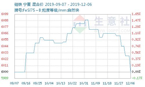 广元恒指期货开户本周国内硅铁现货市场行情分析(12月2日-6日)