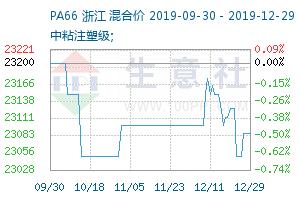 pa66价格生意社_PA66产业网 - PA66价格、PA66行情与PA66资讯服务平台 - 生意社PA66频道