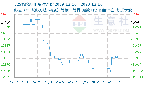 http://www.100ppi.com/graph/1241-20191210-20201210-W500H300M30R0Y0Cp.png