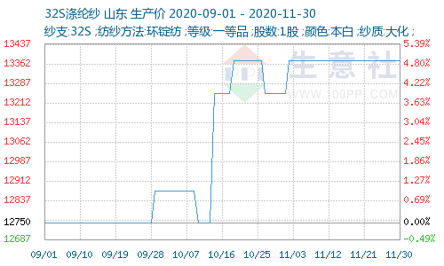 http://www.100ppi.com/graph/1241-20200901-20201130-W500H300M30R0Y0Cp.png