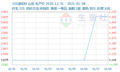 http://www.100ppi.com/graph/1241-20201231-20210108-W500H300M30R0Y0Cp.png