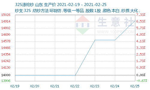 http://www.100ppi.com/graph/1241-20210219-20210225-W500H300M30R0Y0Cp.png