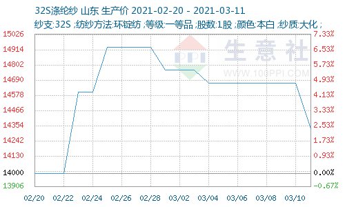http://www.100ppi.com/graph/1241-20210220-20210311-W500H300M30R0Y0Cp.png