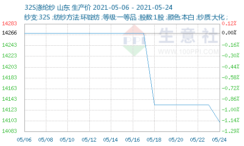 http://www.100ppi.com/graph/1241-20210506-20210524-W500H300M30R0Y0Cp.png