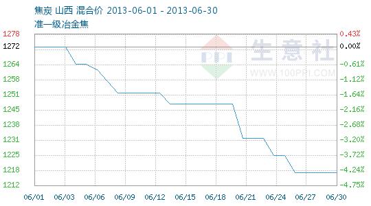 2013年06月焦炭商品情报