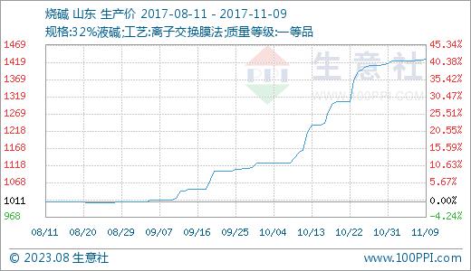 78元/吨 20天上涨9.46%