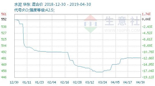 生意社:4月份华东水泥价格上涨