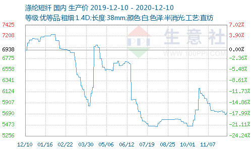 http://www.100ppi.com/graph/976-20191210-20201210-W500H300M30R0Y0Cp.png