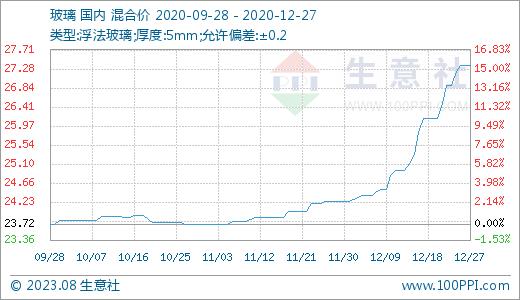 德盛期货_12月27日玻璃27.35元/平方米 20天上涨11.72% - 买入机会 - 商品与证券 ...