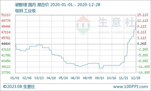 生意社:1月6日西乌珠穆沁旗金田氢氟酸价格暂稳