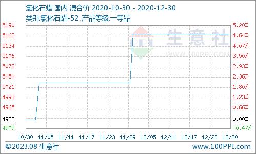 生意社:12月18日富宇化工石脑油价格上调