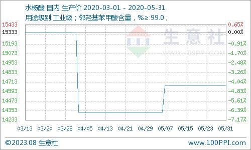 生意社:原料上调 5月水杨酸行情上涨