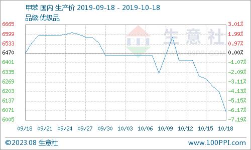潍坊消息网独家:生意社:环球经济大旨疲软、多量商品普跌 本周甲苯回调2.1%(10月12日