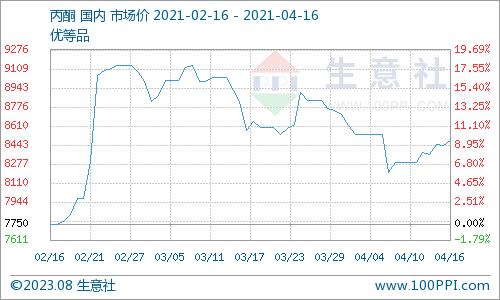 生意社:成本承压 本周国内异丙醇价格上涨(4.9-4.16),