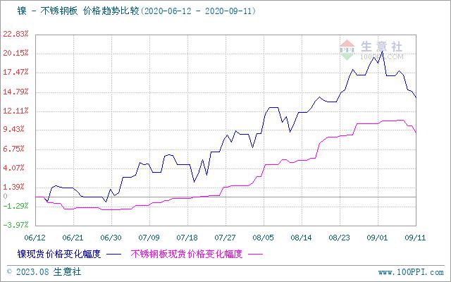 生意社:本周不锈钢市场小幅下跌1.68%(9.7