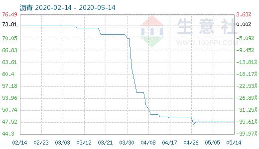【现货资讯】5月14日沥青商品指数为47.53