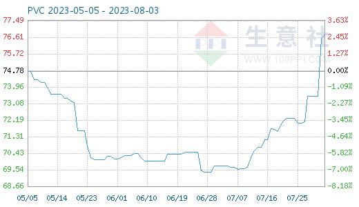 PVC商品价格走势