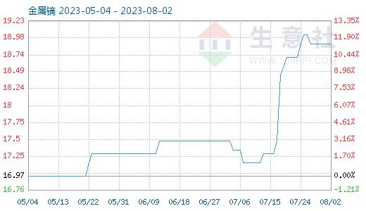 7月13日金属镝商品指数为15.48