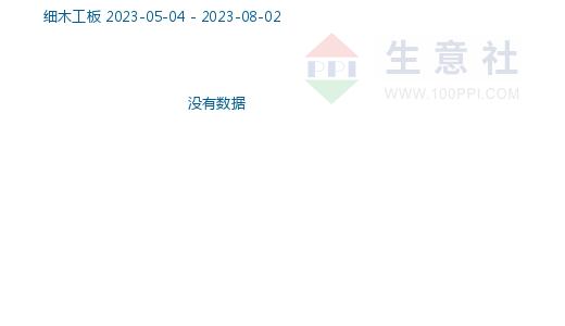 细木工板商品指数
