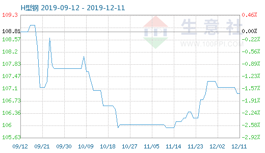 H型钢12月11日商品指数为106.96