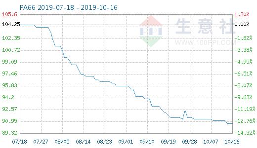 10月16日pa66商品指数为90.68