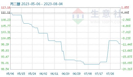 3月12日丙二醇 商品指数为208.97