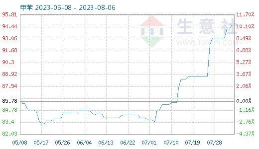 9月22日甲苯商品指数为78.10