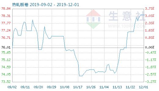 12月1日热轧板卷商品指数为78.40