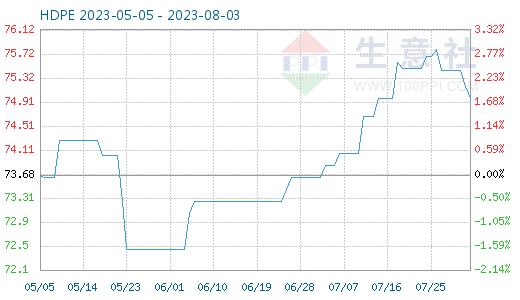 HDPE商品价格走势