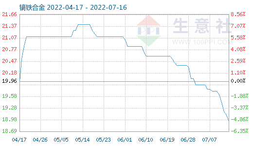 12月7日镝铁合金商品指数为13.58