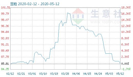 【现货资讯】5月12日豆粕商品指数为85.83