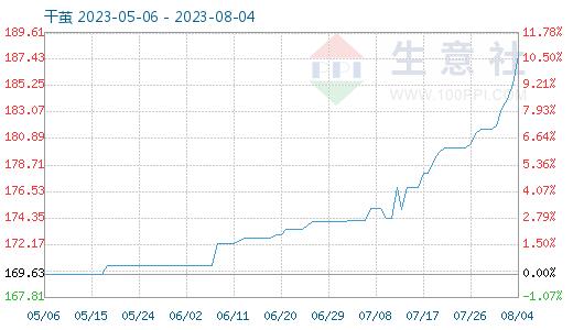10月10日干茧商品指数为108.54