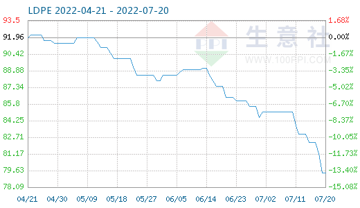 LDPE商品价格走势