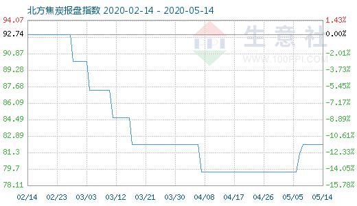 【现货资讯】5月14日焦炭商品指数为82.06
