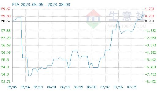10月16日PTA商品指数为49.80