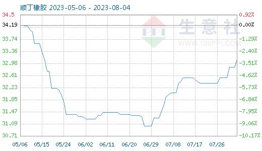 10月12日顺丁橡胶商品指数为36.5
