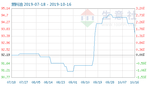 10月16日燃料油商品指数为93.57