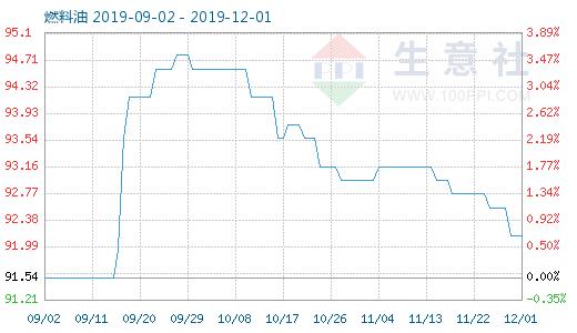12月1日燃料油商品指数为92.15