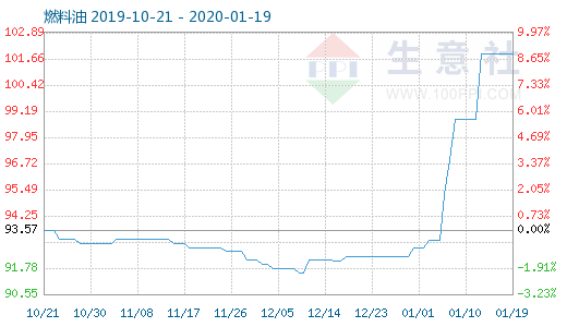1月19日燃料油商品指数为101.87
