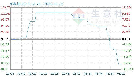 3月22日燃料油商品指数为83.36