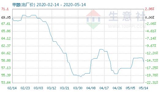 【现货资讯】5月14日甲醇商品指数为58.54