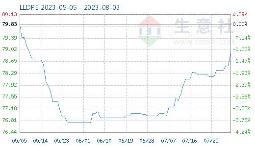 LLDPE商品指数为68.95,与19日持平(08-20)