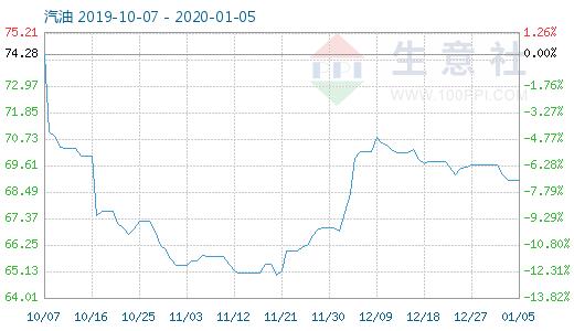 1月5日汽油商品指数为68.97