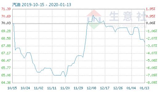1月13日汽油商品指数为68.22