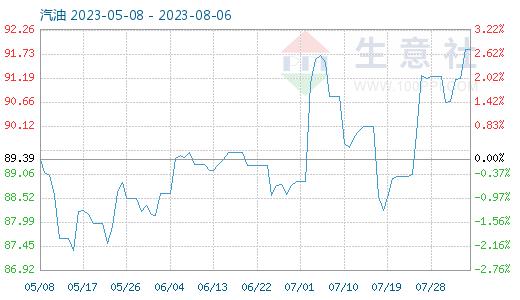 10月30日汽油商品指数为66.10