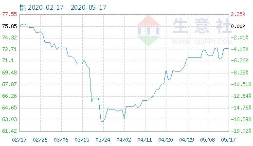【现货资讯】5月17日铝商品指数为72.87