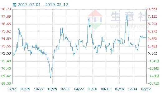 生意社:沪锡伦锡走低 商品指数上升0.87点国际外盘期货