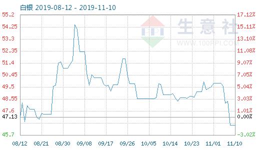 11月10日白银商品指数为46.50